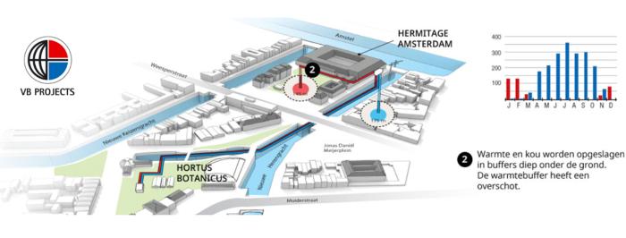 VB Projects realiseert duurzame verbinding tussen Hortus Botanicus en Hermitage Amsterdam
