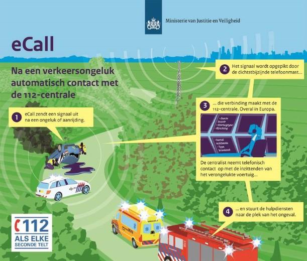 Per 1 april automatische plaatsbepaling bij ongelukken op de weg