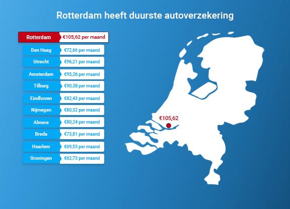 Rotterdam duurste stad om je auto te verzekeren