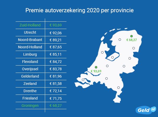 Zuid-Holland duurste provincie voor autoverzekering